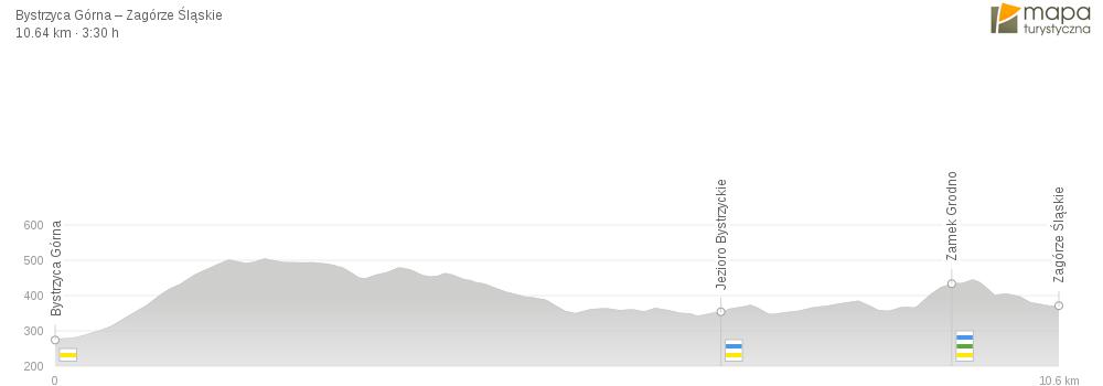 Szlak żółty - Bystrzyca - Zagórze